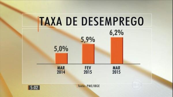 Taxa de desemprego em aumento, atual 7,5%