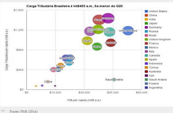 Carga tributaria brasileira