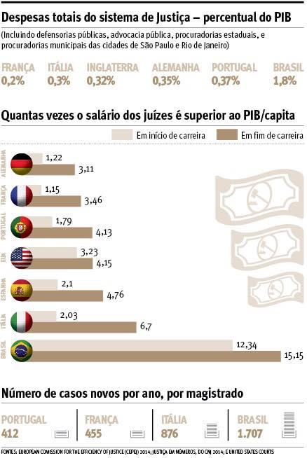 despesas Justica