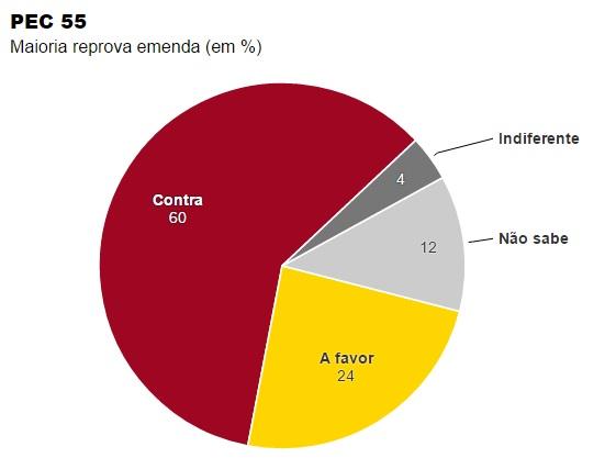 60% dos brasileiros são contra a PEC do Golpista Michel Temer