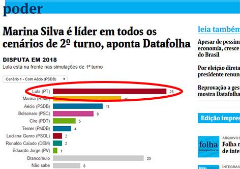 Folha manobra em manchete para esconder gráfico em que Lula lidera