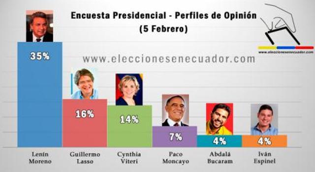 Eleição presidencial do Equador acontece neste domingo