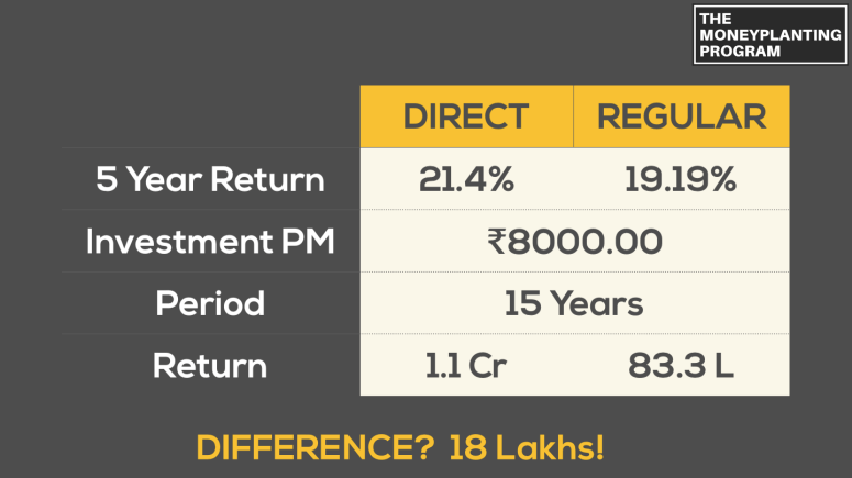 Investing in Mutual Funds - Personal Finance Education - Direct vs Regular Mutual Funds