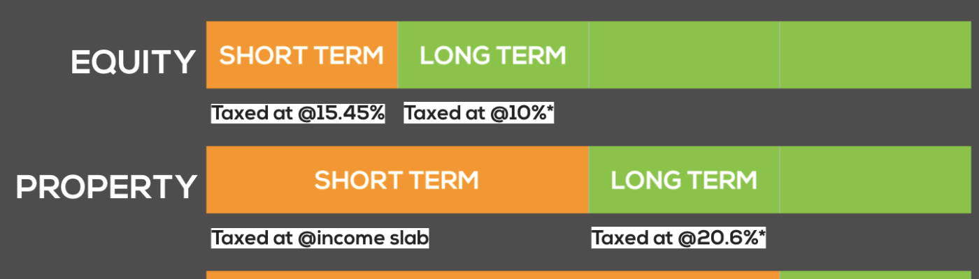 Capital Gains Tax - Indian Investments