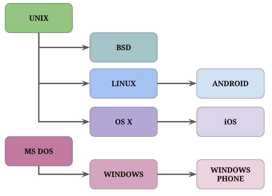 familias-sistemas-operativos