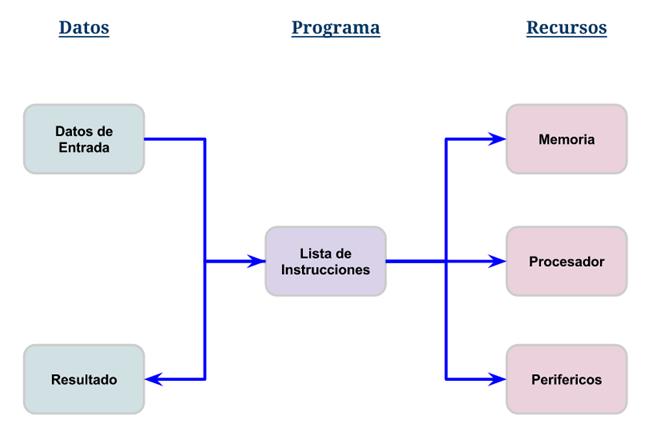 partes-de-un-programa