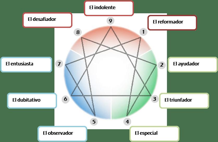 Coaching y Eneagrama II