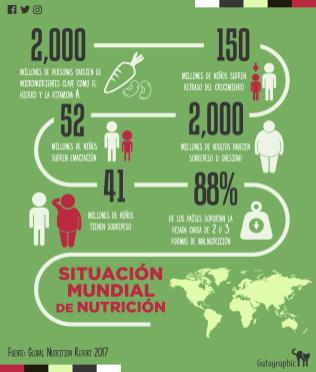 situacion global de nutricion-01