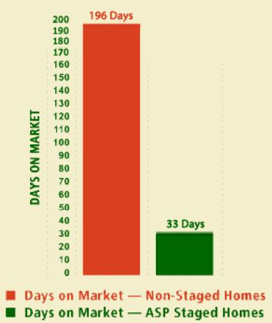 Vastgoedmarketing, verkoopstyling en statistieken