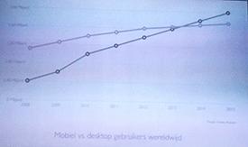 mobiel-versus-computer-gebruik-internet