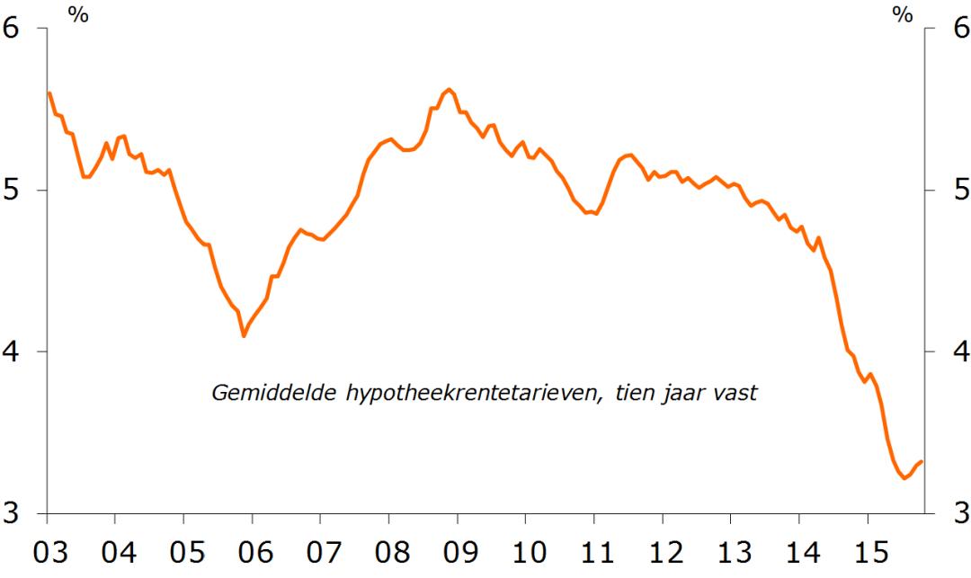 waar-gaat-de-woningmarkt-naar-toe-rentestandverloop