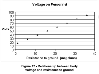 Voltage on Personnel: Figure 12 - Relationship between body voltage and resistance to ground