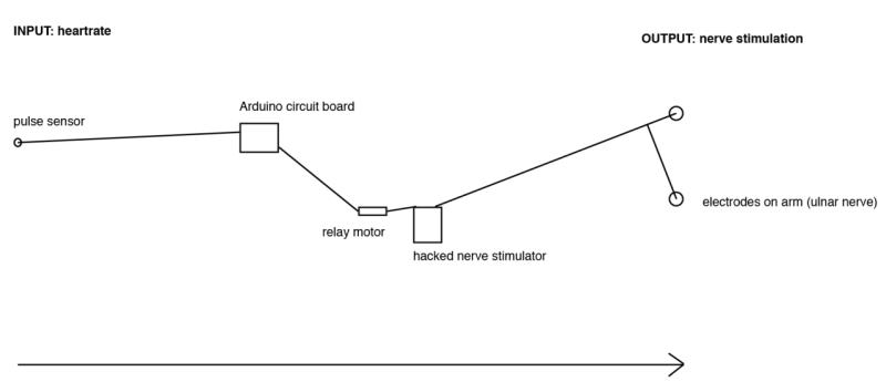 controller2-800x354 Controla el cuerpo de otra persona con la mente y Arduino