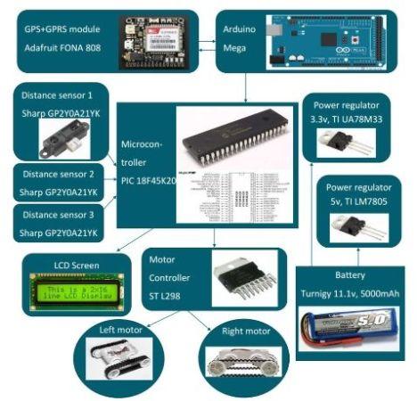 equemarover 468x450 - IoT Rover con GPS y conexión a Internet con Arduino Mega