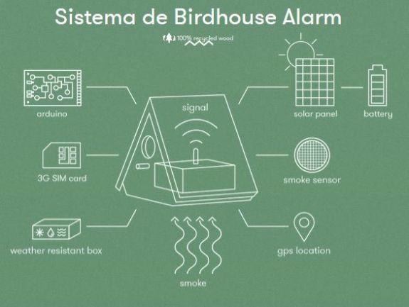sistemabirdhouse La primera casa para pájaros que detecta incendios con Arduino