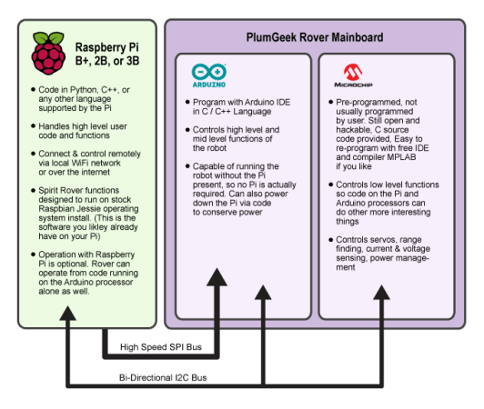 spiritrover1-532x450 Aprende por tu cuenta a programar Arduino y Raspberry Pi con este robot