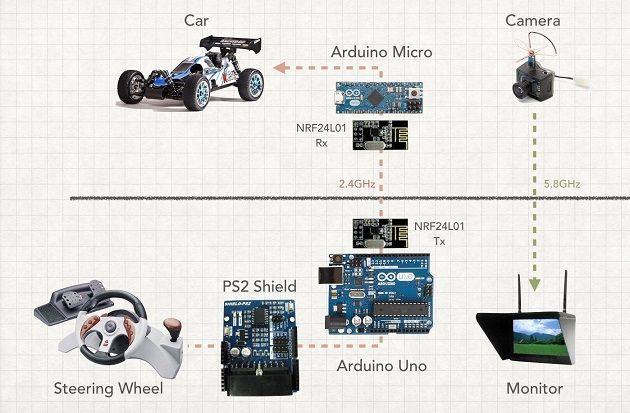 FPD_diagrama Conduce en primera persona tu coche de Radio Control