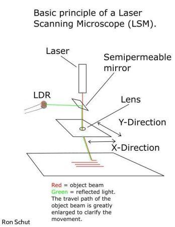 microscopio-laser1-348x450 Construye un microscopio láser totalmente funcional con Arduino