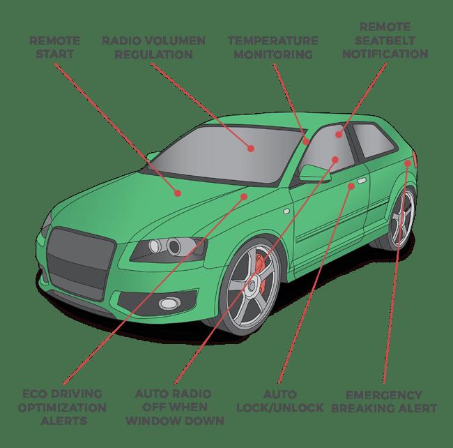 autopi1 - AutoPi.io, lleva el Internet de las Cosas a tu propio coche con Raspberry Pi