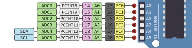 arduino Pinout pins 800x203 - Arduino Uno, partes, componentes, para qué sirve y donde comprar