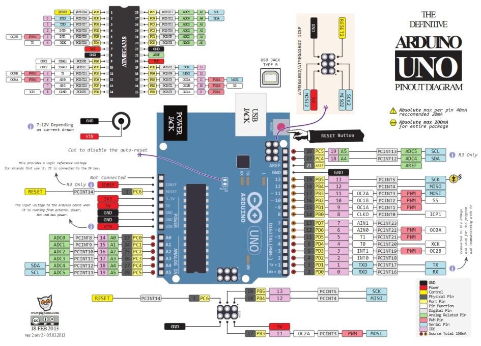 arduino Pinout 626x450 - Arduino Uno Pinout, una sencilla introducción a su esquema