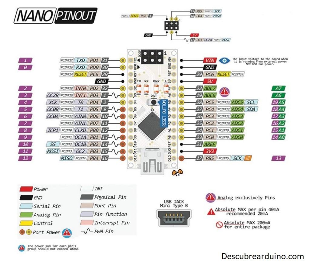 arduino nano pinout 1024x876 - Arduino Nano Pinout y características
