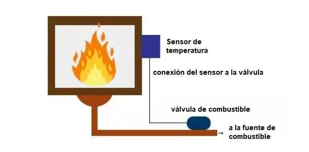 Control de temperatura con PID