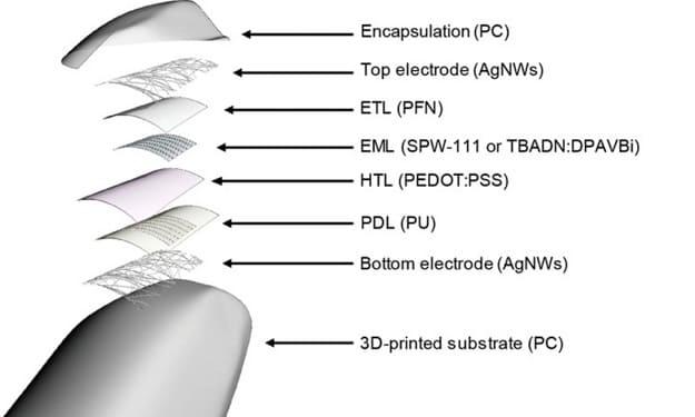 Una nueva técnica de impresión en 3D permite la creación de pantallas OLED transparentes y de formas libres