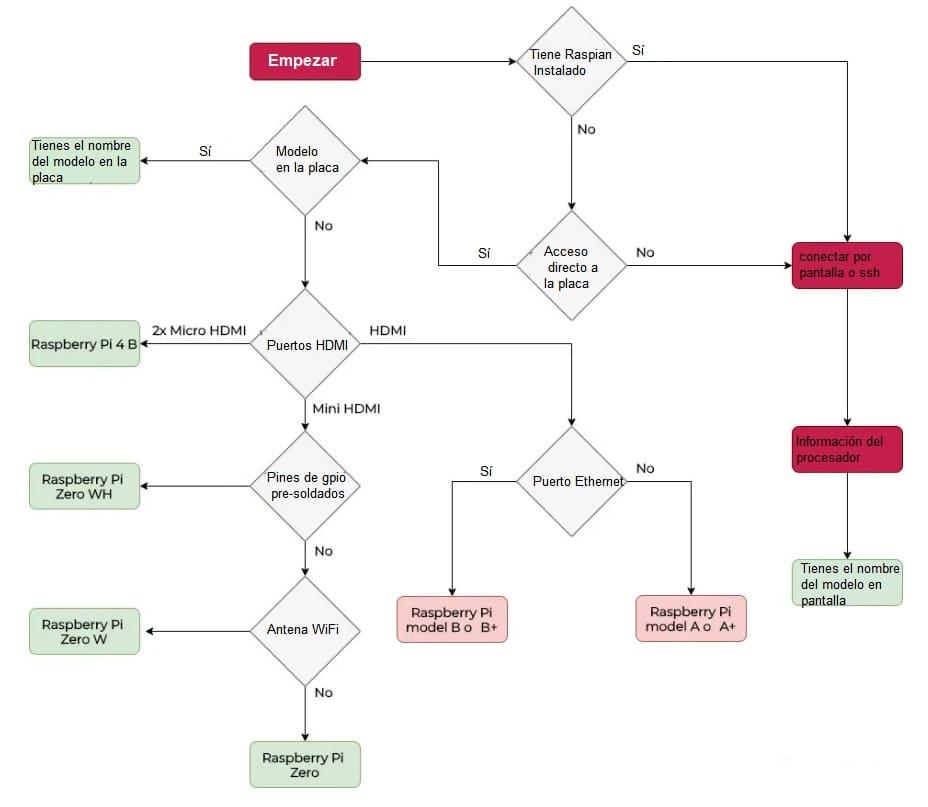 diagrama distintas Raspberry Pi - ¿Cómo saber qué modelo de Raspberry Pi tienes?