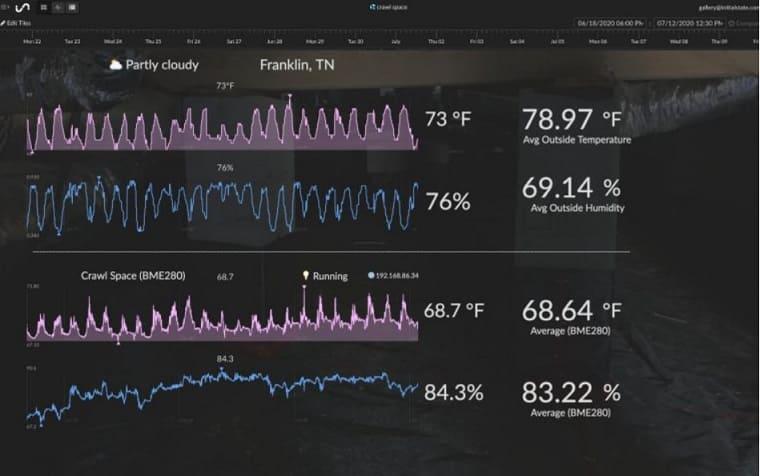 grafica de humedad datos sensor - Cómo fabricar un Detector remoto de humedad Raspberry Pi usando Initial State