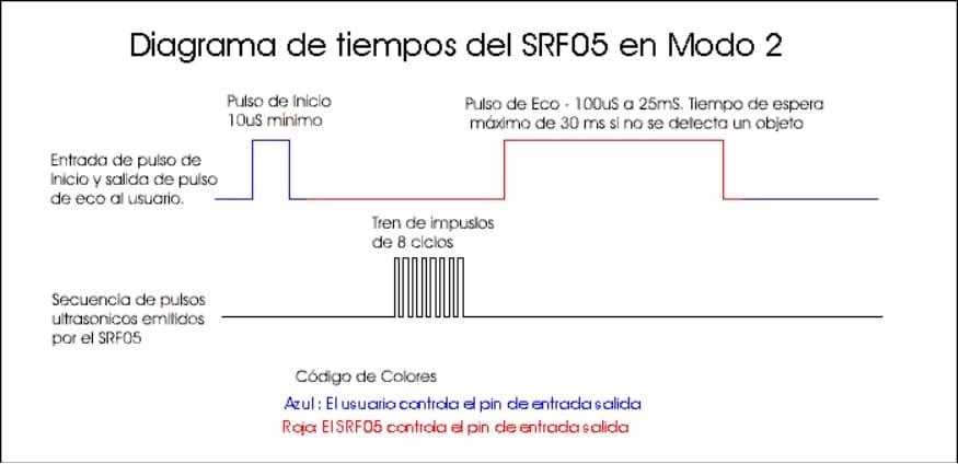 srF05 en modo 2 - Controla tu PC con el sensor ultrasónico HC-SR04 y Arduino