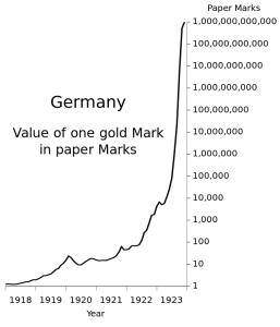 Valor de un marco-oro en marcos-papel (billetes en circulación)