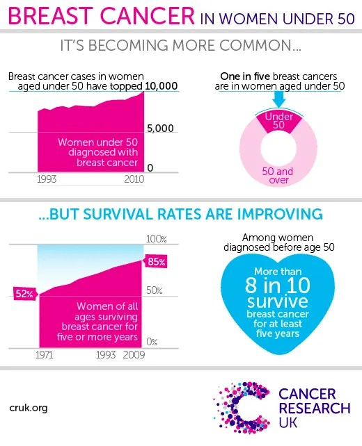Breast Cancer are becoming more common in Women under 50