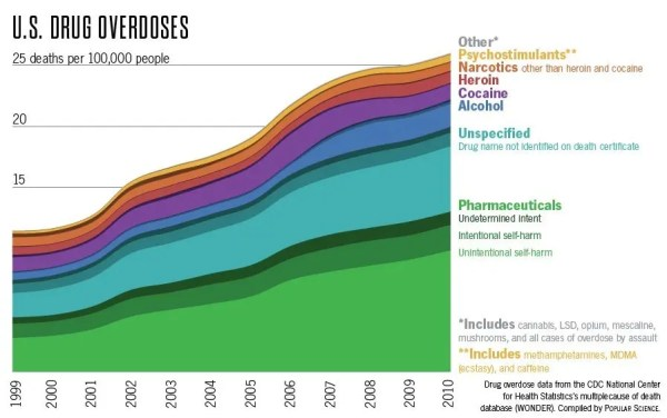 Drug Overdoses Are Killing More People Than Cars, Guns