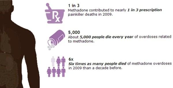 Prescription Painkiller Overdoses in the US 2012