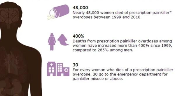 Prescription Painkiller Overdoses in the US 2013