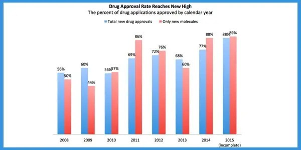 fda-approval-rates