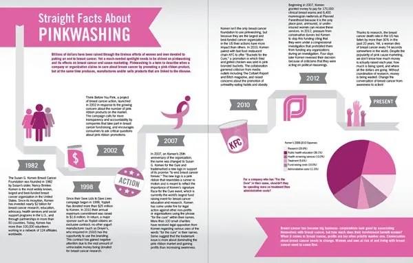 pinkwashing-facts