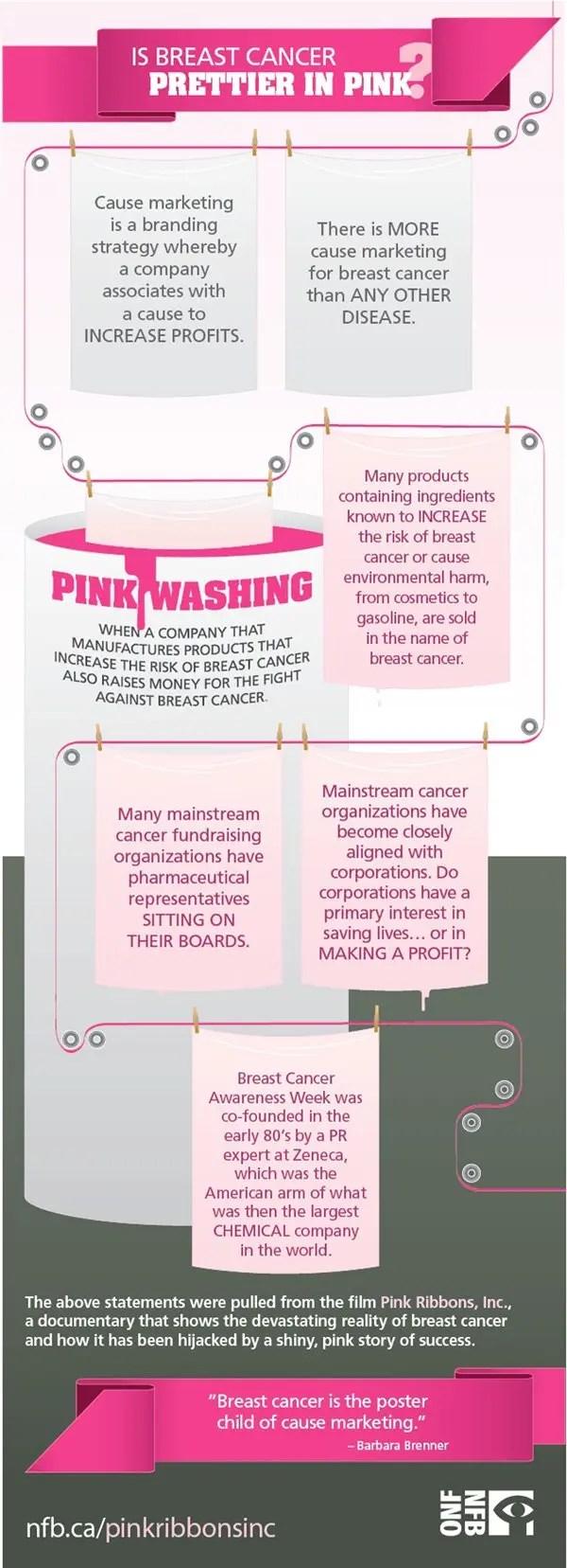 Pinkwashing-infographic