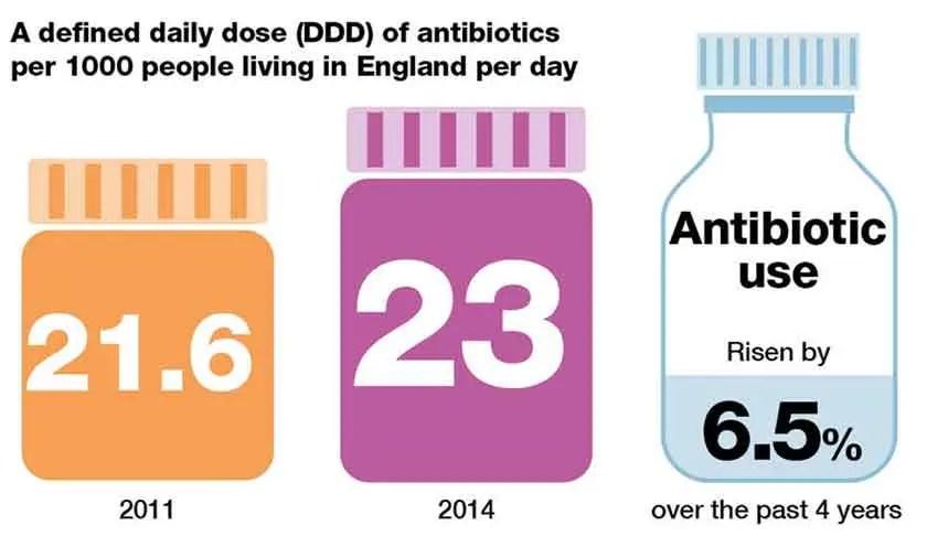 image of Antibiotic-consumption-in-England