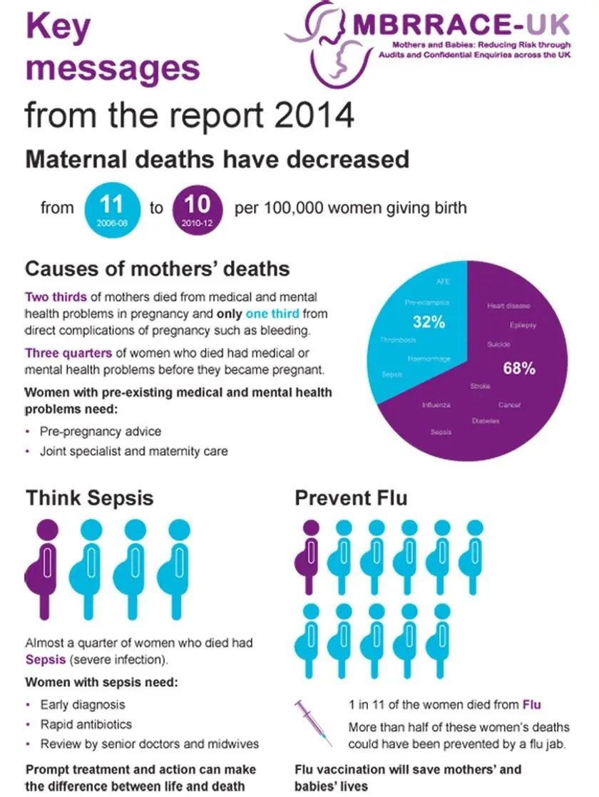 Improving Mothers' Care – MBRRACE-UK 2014 Infographic