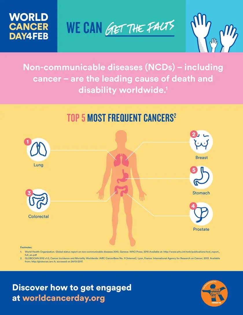 Top 5 most frequent cancers