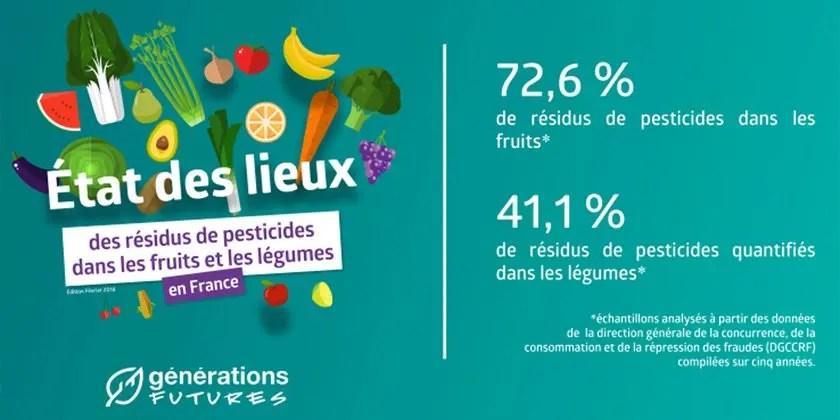 Etat des lieux des résidus de pesticides dans les fruits et les légumes en France