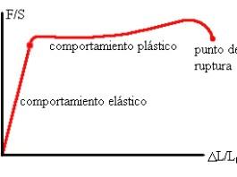deformaciones elásticas y plásticas, ley de Hooke, deformaciones, elasticidad, plasticidad, tensado