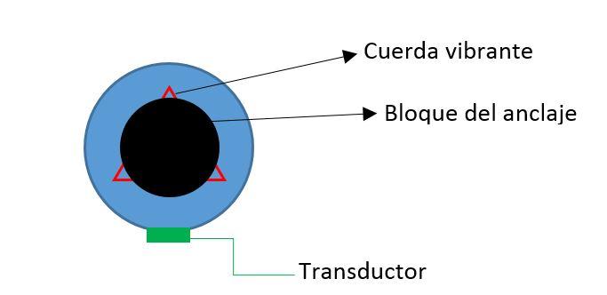 pérdida, carga anclaje, blocaje, tensado, ensayos anclajes, célula de carga, procedimiento, calculo