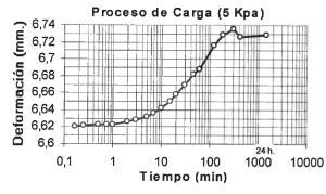 Consolidación, arcillas, coeficiente, asientos, índice de poros, presión, preconsolidación, módulo edométrico, módulo de compresibilidad, Sobreconsolidados