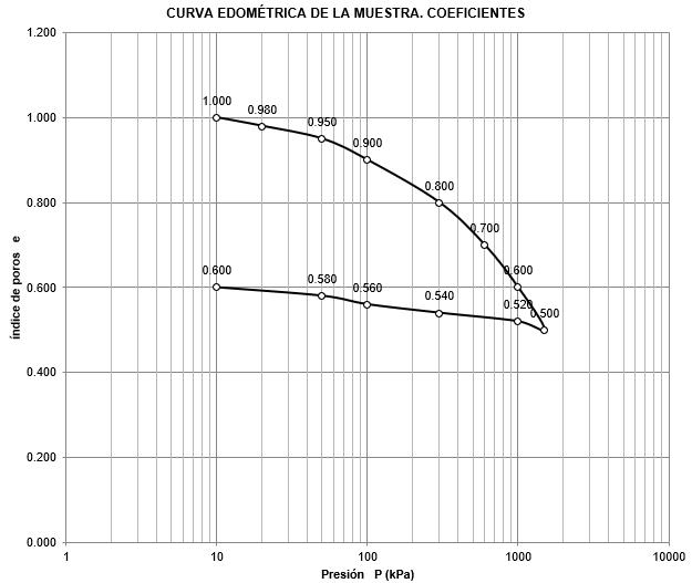 arcillas, coeficiente, asientos, índice de poros, presión, preconsolidación, módulo edométrico, módulo de compresibilidad, Sobreconsolidados