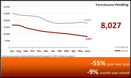 Pending Foreclosures Market Statistics July 2013 - Phoenix, AZ