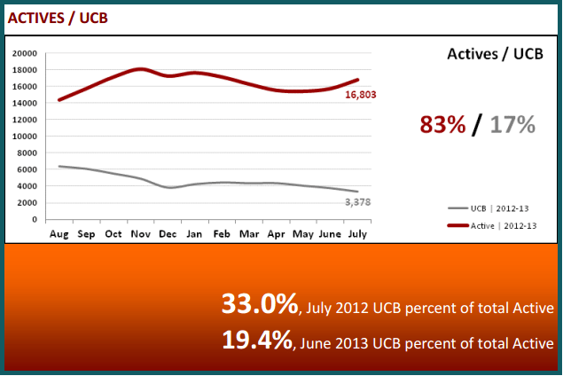 August 2013 Real Estate Statistics - Actives and UCB