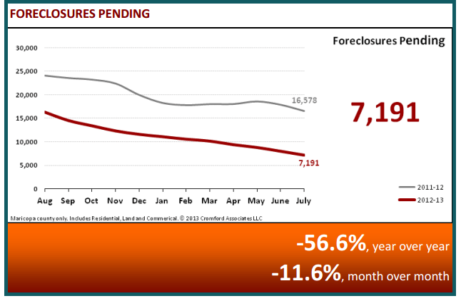 August 2013 Real Estate Statistics - Foreclosures Pending
